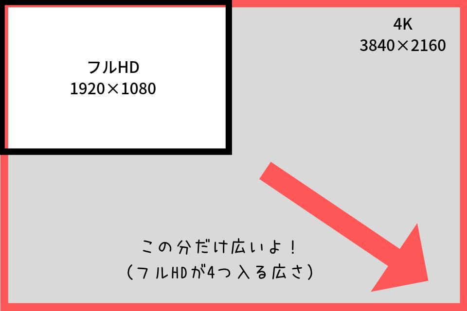 フルHD と4Kの解像度