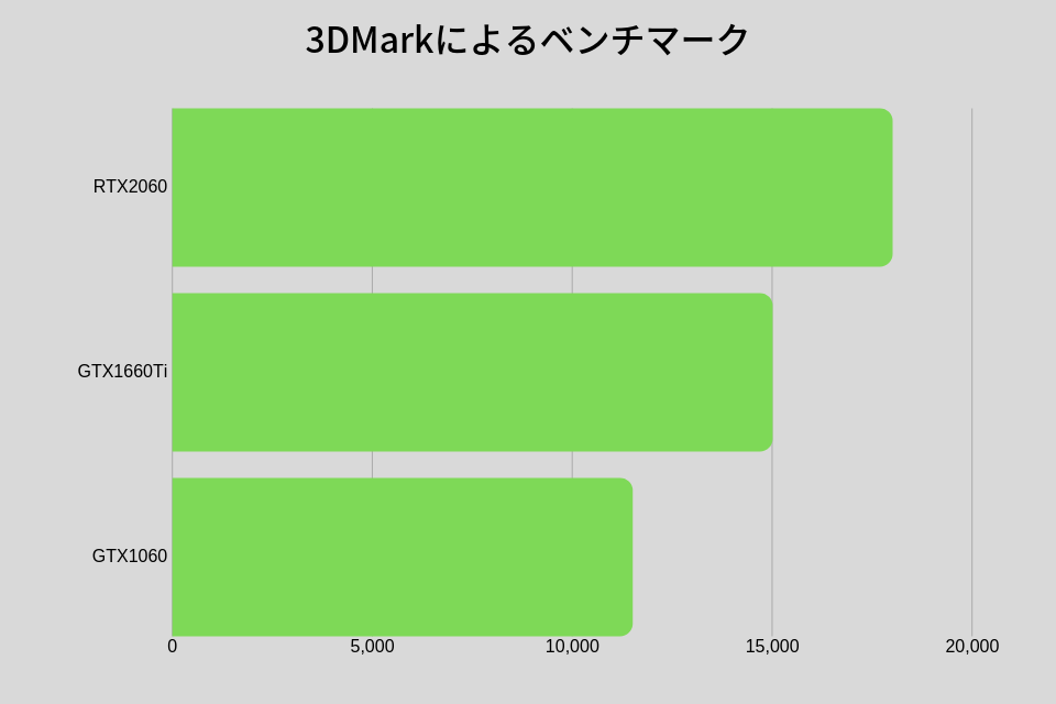 GTX2060 GTX1660Ti GTX1060 ベンチマーク比較